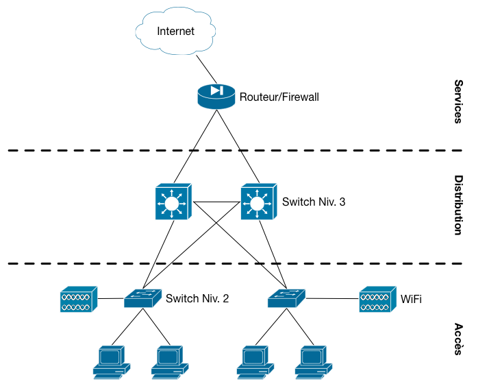Classroom presentation and hands on for one to one use case abelionni for the internet routing and filtering the cisco asa x product line is recommended 5506 x or 5516 x depending on the number of students and internet ccuart Images